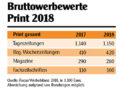 Quelle: Focus Werbebilanz 2018