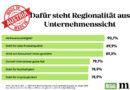 """""""Made in Austria"""" – Nachhaltigkeit ist mehr als nur ein kurzer Hype"""
