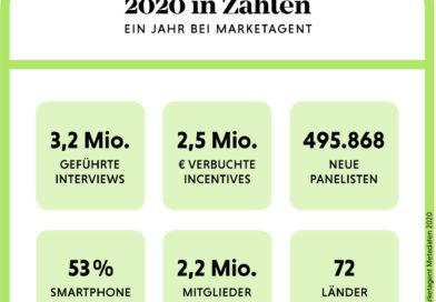 Das Marketagent-Jahr 2020 in Zahlen
